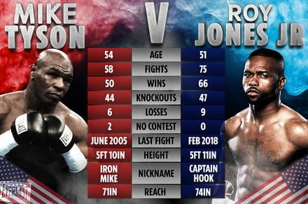 How to watch the Mike Tyson vs. Roy Jones Jr. livestream online with Fite.tv
